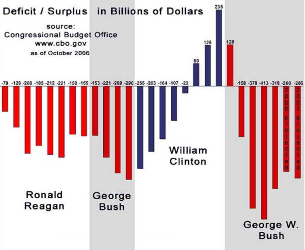 Deficit-Surplus-Reagan-Clinton-Bush